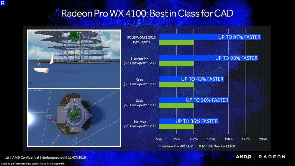AMD Radeon Pro WX 4100 karta graficzna