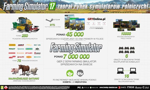 Farming Simulator 17 infografika