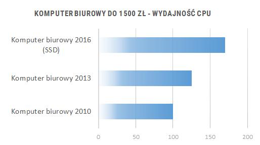 Porównanie wydajności komputerów do biura 2010 - 2016 - wydajność CPU