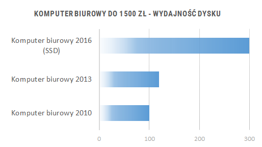 Porównanie wydajności komputerów do biura 2010 - 2016 - wydajność dysku