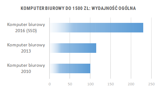 Porównanie wydajności komputerów do biura 2010 - 2016 - wydajność ogólna