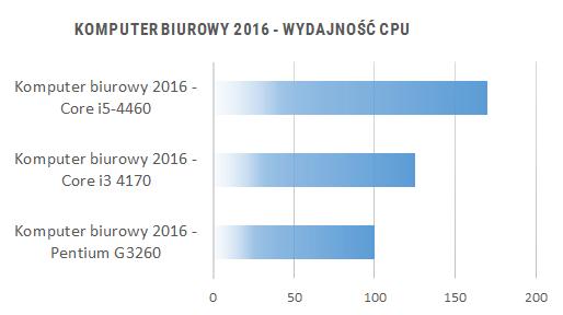 Porównanie wydajności komputerów do biura 2016 - wydajność CPU