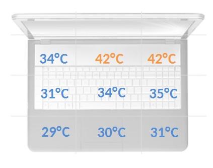 Lenovo Yoga 3 Pro temperatury obciążenie
