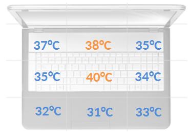 HP EliteBook 755 G2 temperatury obciążenie
