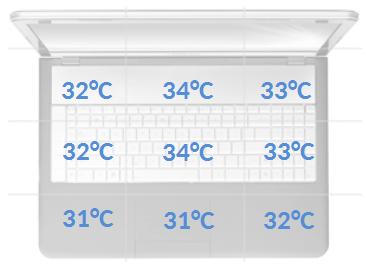 HP EliteBook 755 G2 temperatury spoczynek