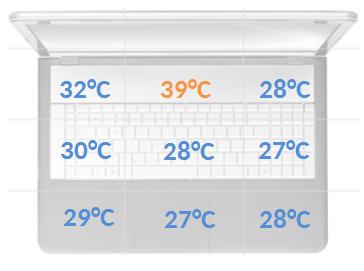 Asus Pro B551LA temperatury obciążenie