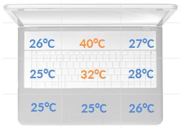 Asus G751 temperatury obciążenie