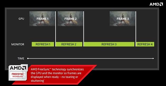 AMD FreeSync - jak działa