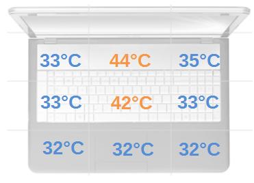 temperatury obciążenie