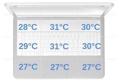 temperatura spoczynek
