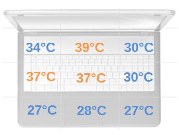 temperatury w obciążeniu