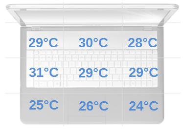 temperatury w czasie spoczynku