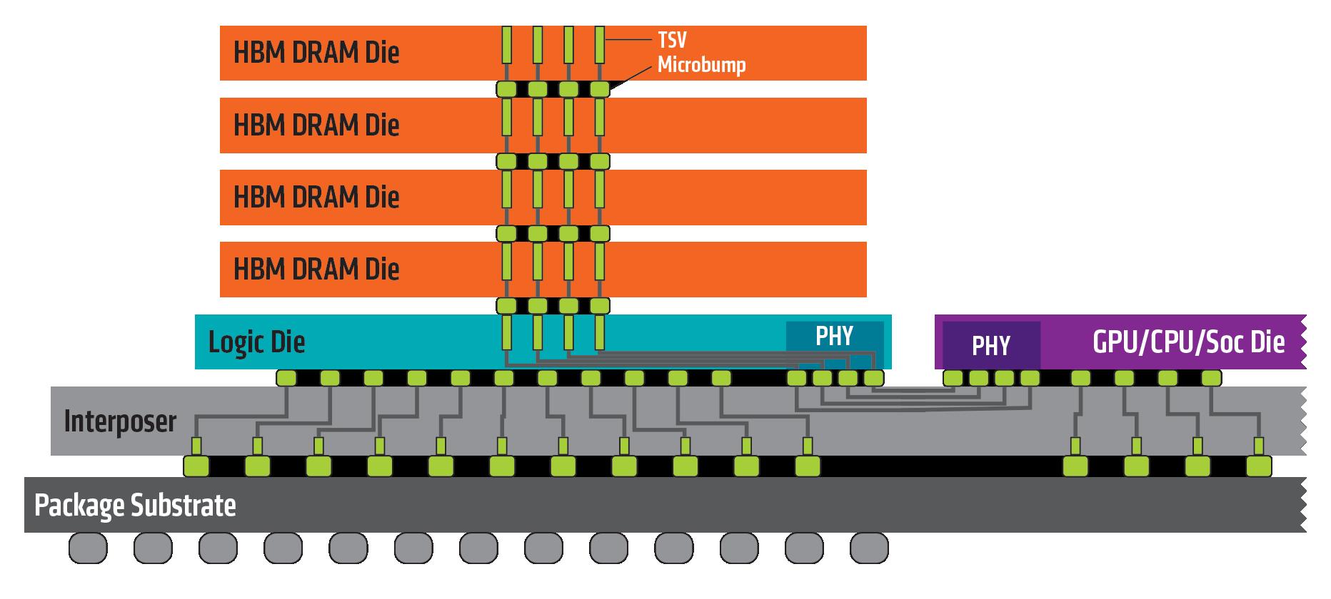 Struktura połączenia procesora graficznego z pamięcią HBM