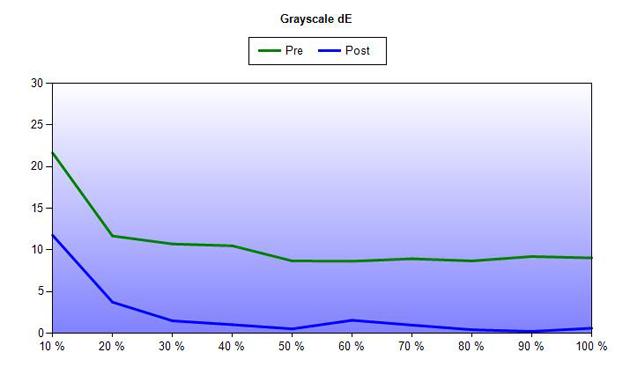 Błędy odwzorowania palety szarości (delta E) przed (zielony) i po (niebieski) kalibracji.