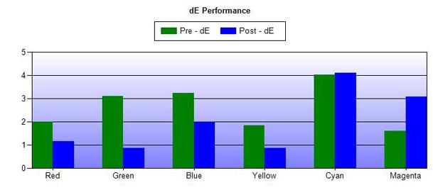 Błędy odwzorowania barw (delta E) przed (zielony) i po (niebieski) kalibracji.
