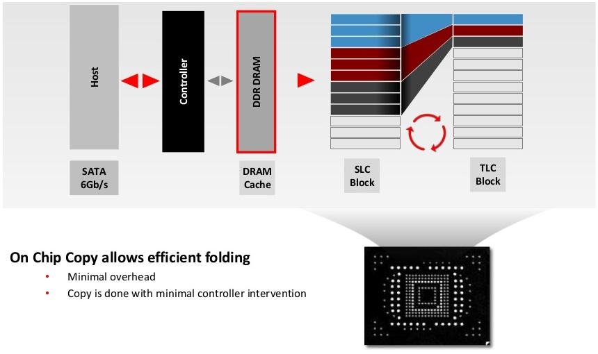 SanDisk Ultra II 480 GB - kości