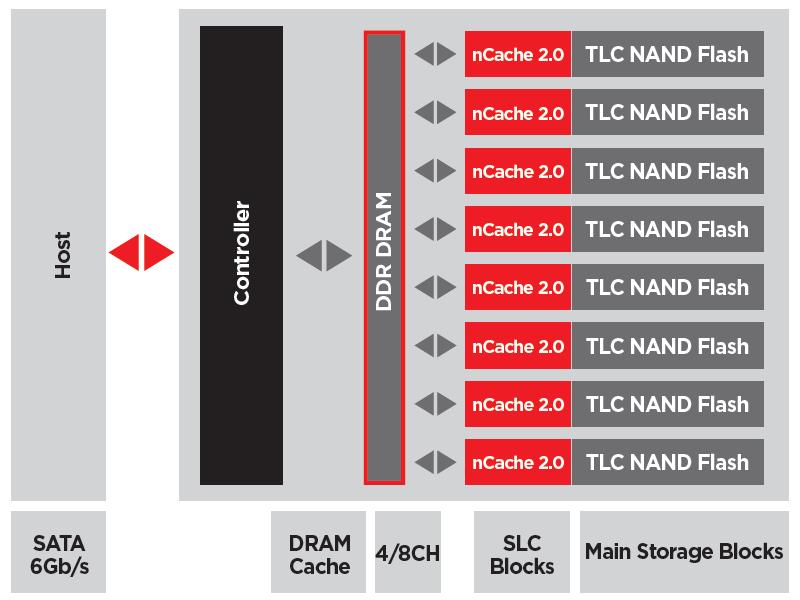 SanDisk Ultra II 480 GB - schemat kontrolera