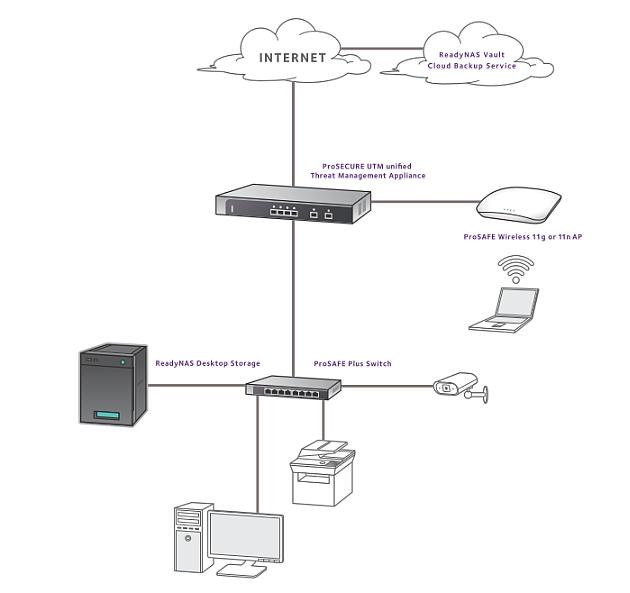 serwery plików NAS