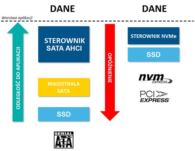 Porównanie protokołu AHCI i NVM-Express