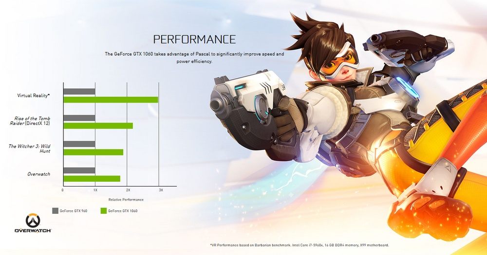 Nvidia GeForce GTX 1060 vs GTX 960 - porównanie wydajności