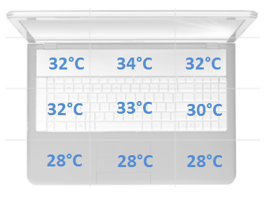 temperatury spoczynek