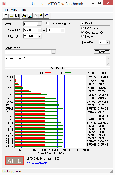 Samsung SSD 960 PRO - ATTO Disk Benchmark