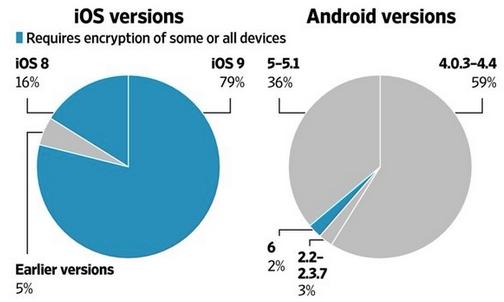 iOS Android szyfrowanie