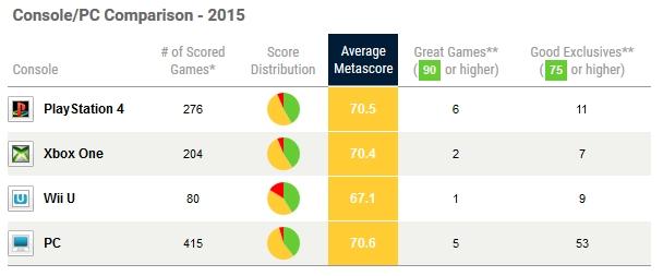 Metacritic oceny platformy