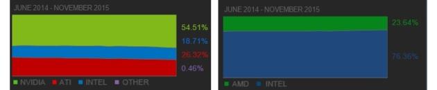 Steam sprzet statystyki