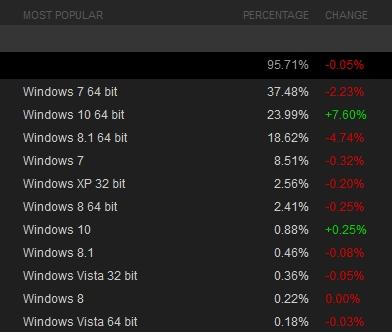 Windows 10 statystyki