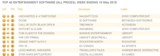 Uncharted 4: Kres Złodzieja sprzedaż