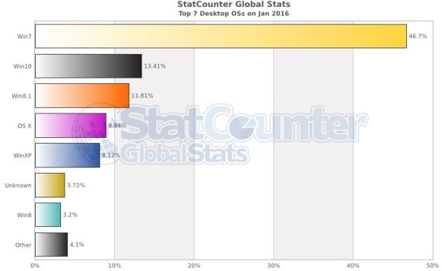 Windows system statystyki