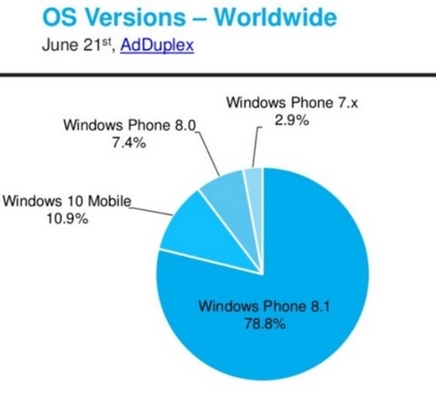Windows 10 Mobile statystyki
