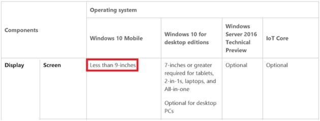 Windows 10 wymagania zmiany