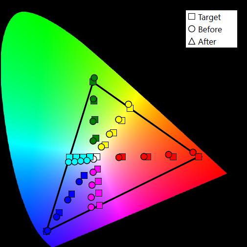 Samsung - krzywa kolorów