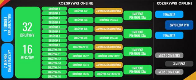 Puchar Polski Cybersport - drabinka