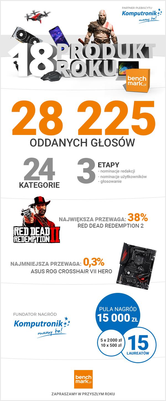 Produkt Roku benchmark.pl - podsumowanie
