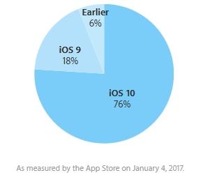 iOS 10 statystyki