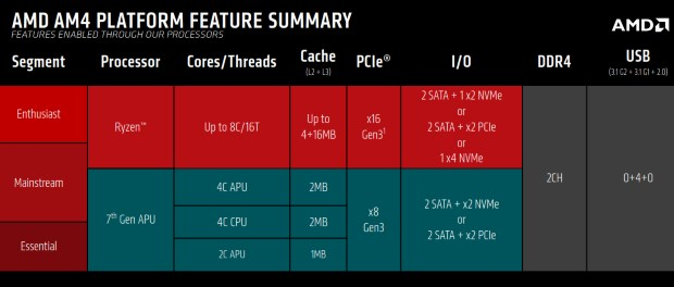 AMD AM4 - platforma