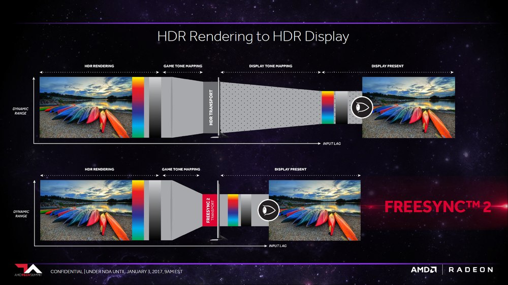 AMD FreeSync 2 - obsługa HDR