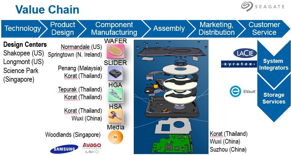 Seagate - produkcja dysków HDD