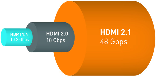HDMI 2.1 Gbps