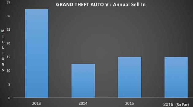 GTA V sprzedaż