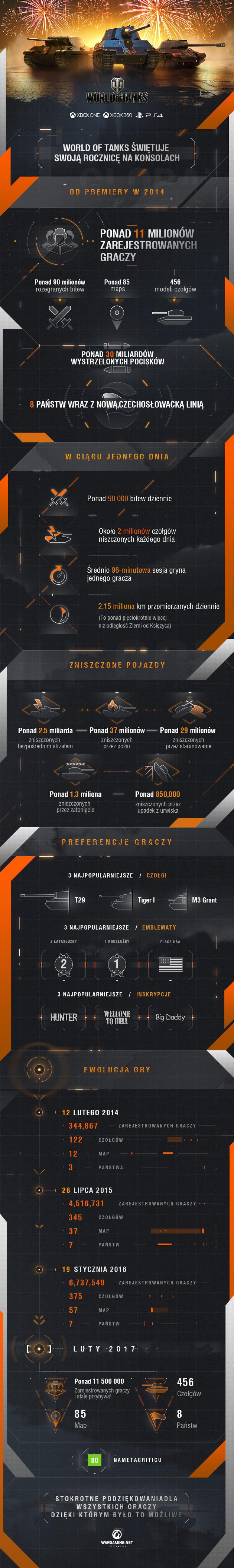 WoT rocznica infografika