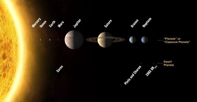 Planety i planety karłowate