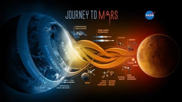 NASA podróż na Marsa