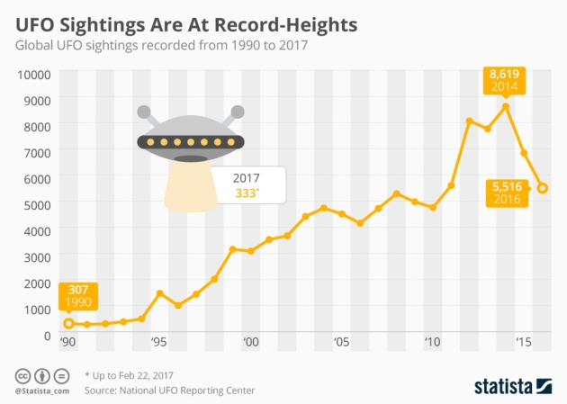 statystyki UFO