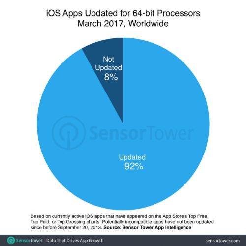 iOS 11 aplikacje