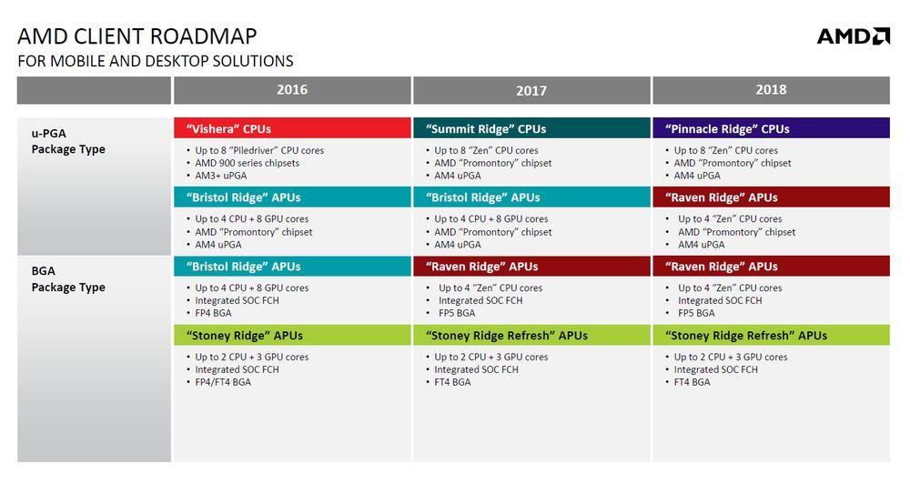 AMD - plany wydawnicze procesorów 2017 i 2018