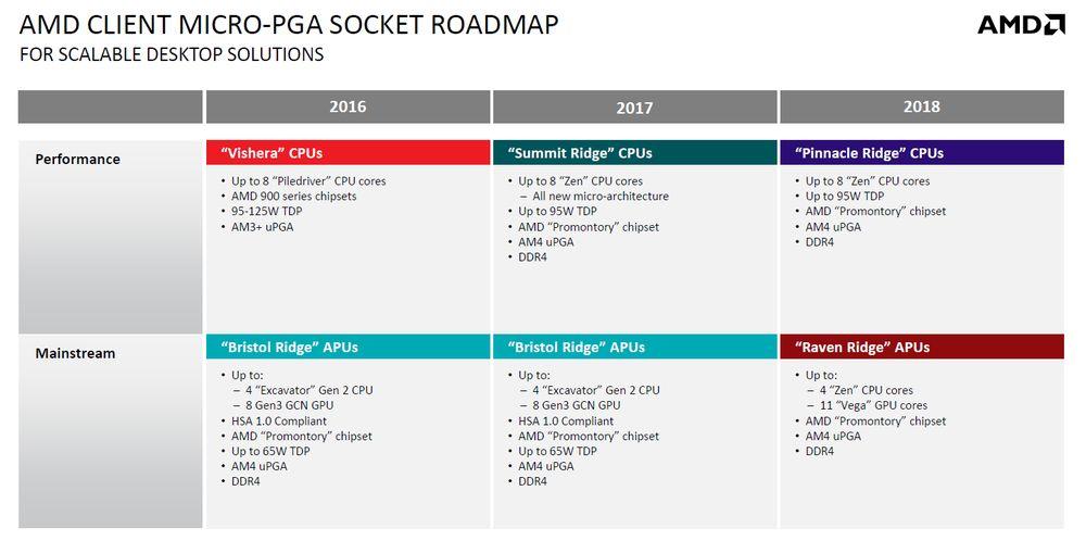 AMD - plany wydawnicze
